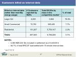 customers billed on interval data