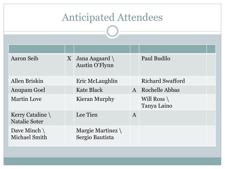 anticipated attendees n.