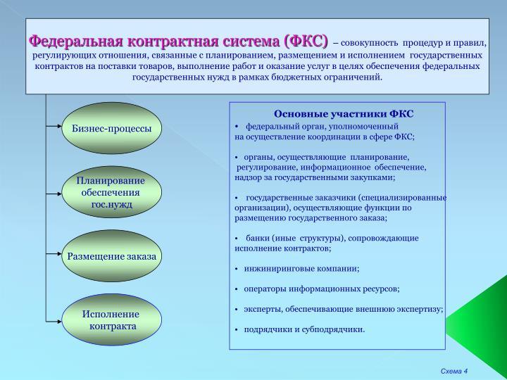 Федеральная контрактная система (ФКС)