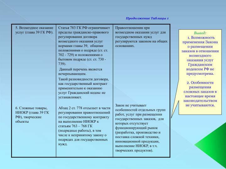 Продолжение Таблицы 1