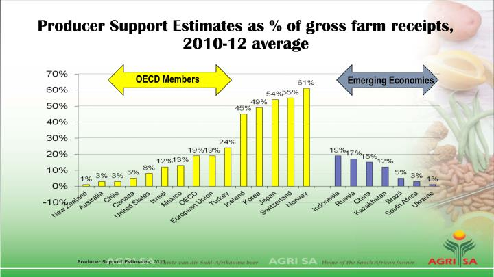 Producer Support Estimates as % of gross farm receipts, 2010-12 average