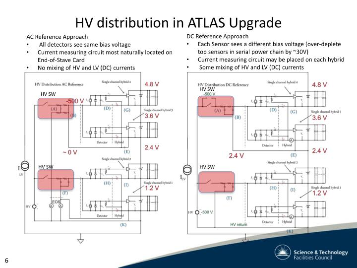 HV distribution in ATLAS Upgrade