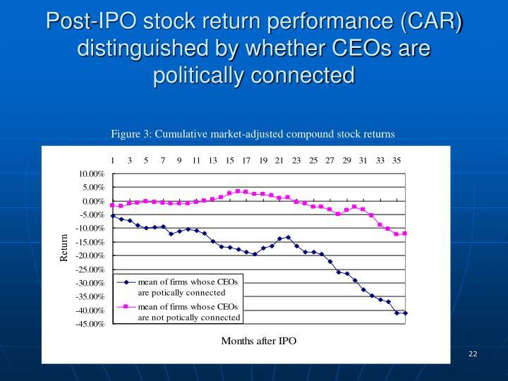 Figure 3: Cumulative market-adjusted compound stock returns