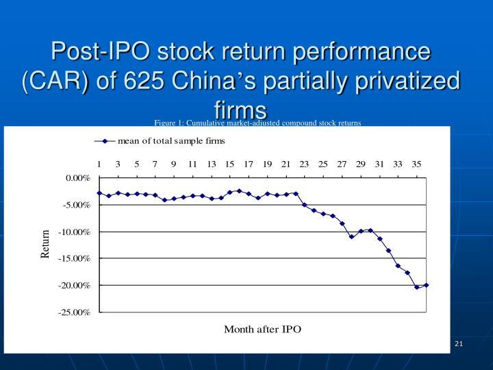 Figure 1: Cumulative market-adjusted compound stock returns