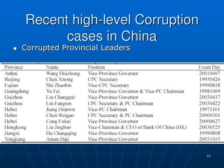 Recent high-level Corruption cases in China