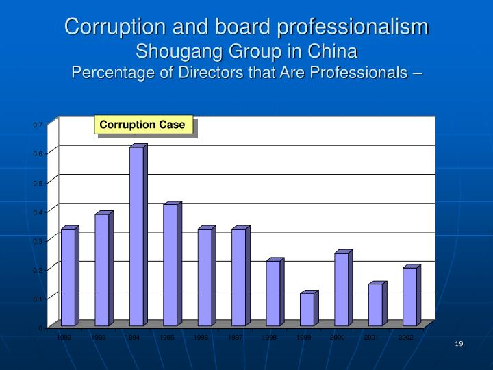 Corruption and board professionalism