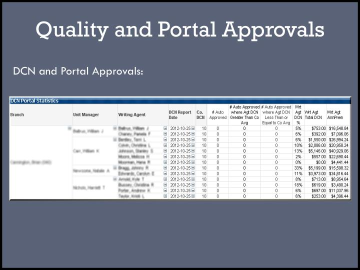 Quality and Portal Approvals