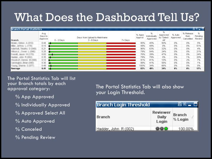 What Does the Dashboard Tell Us?