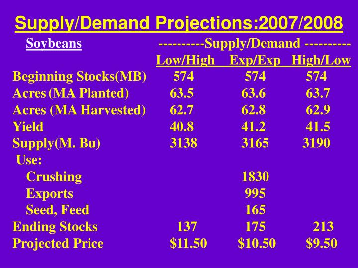 Supply/Demand Projections:2007/2008