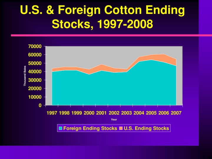 U.S. & Foreign Cotton Ending Stocks, 1997-2008