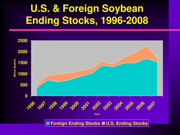 U.S. & Foreign Soybean Ending Stocks, 1996-2008