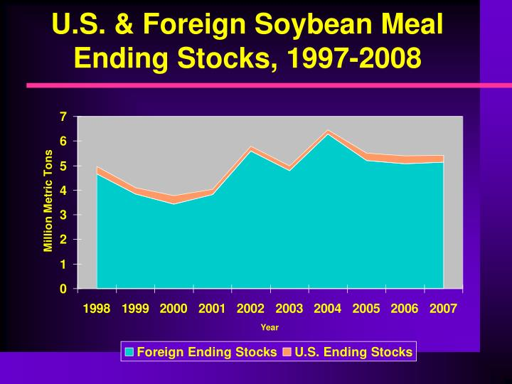U.S. & Foreign Soybean Meal Ending Stocks, 1997-2008