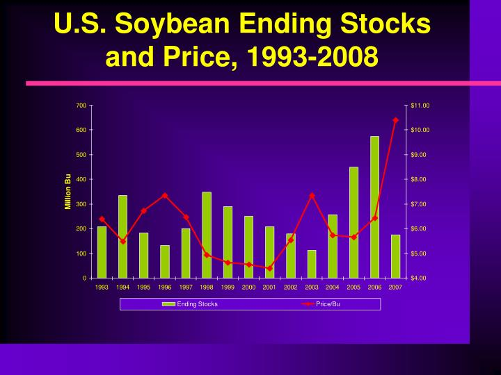U.S. Soybean Ending Stocks and Price, 1993-2008