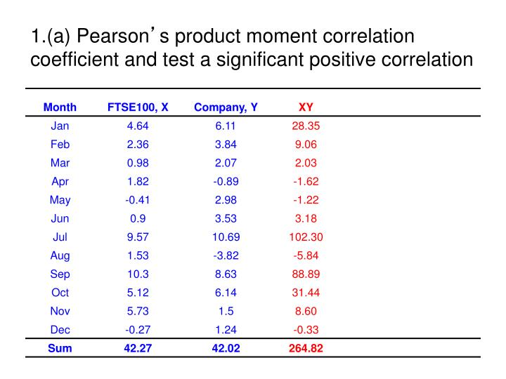 1 a pearson s product moment correlation coefficient and test a significant positive correlation1
