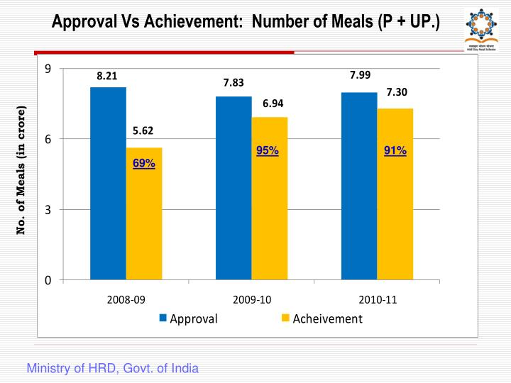 Approval Vs Achievement:  Number of Meals (P + UP.)