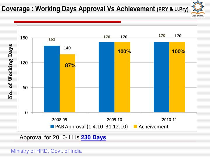 Coverage : Working Days Approval Vs Achievement