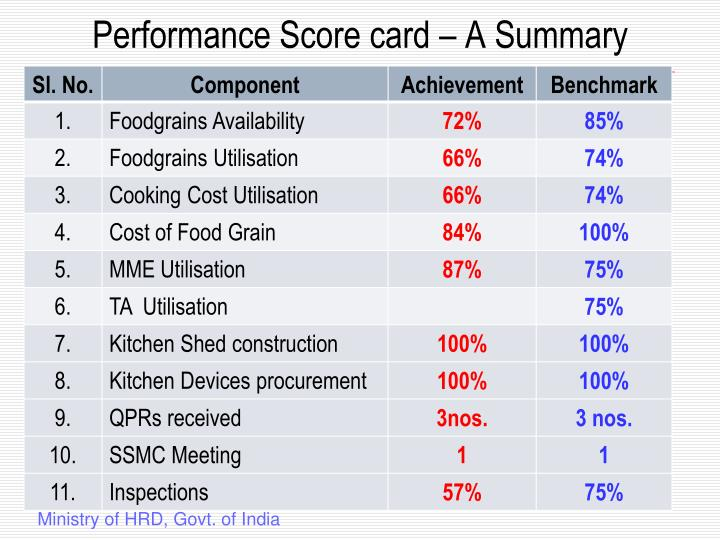 Performance Score card – A Summary