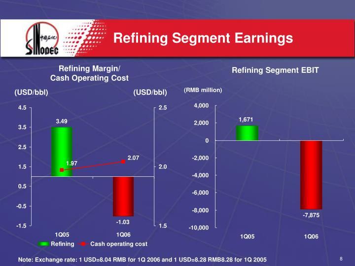 Refining Segment Earnings