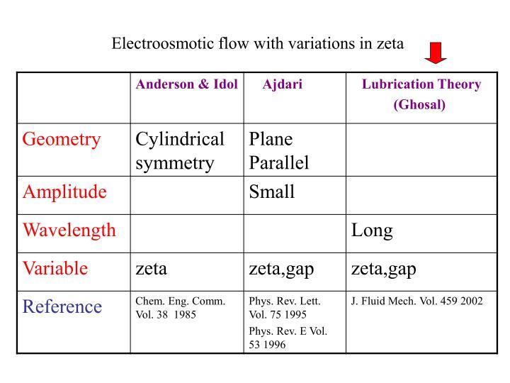 Electroosmotic flow with variations in zeta