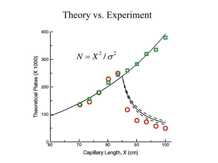 Theory vs. Experiment