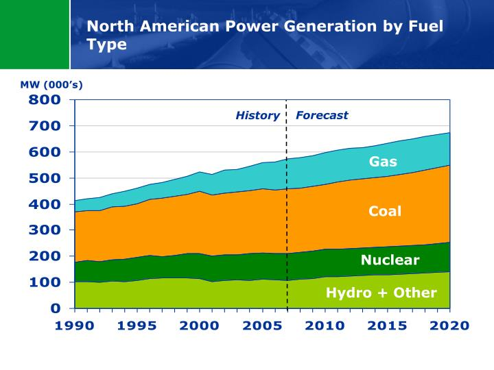 north american power generation by fuel type n.