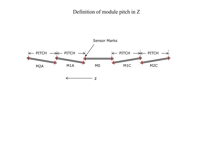 Definition of module pitch in Z