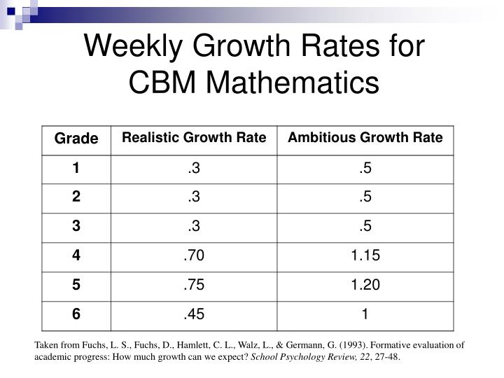 Weekly Growth Rates for