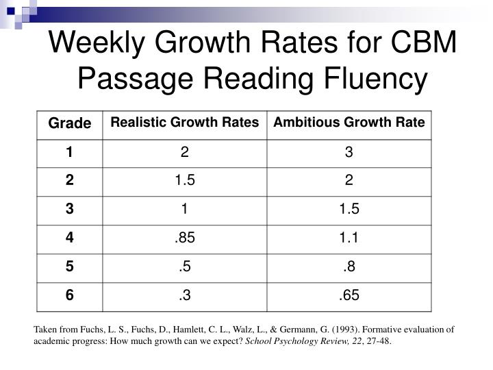Weekly Growth Rates for CBM Passage Reading Fluency
