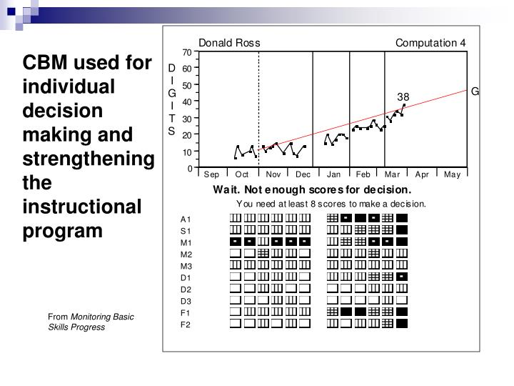 CBM used for individual decision making and strengthening the instructional program