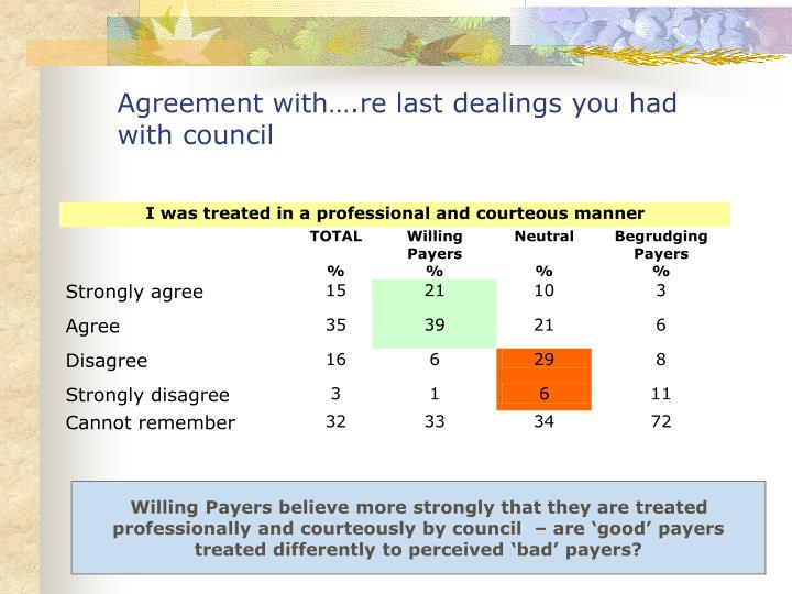 Agreement with….re last dealings you had with council