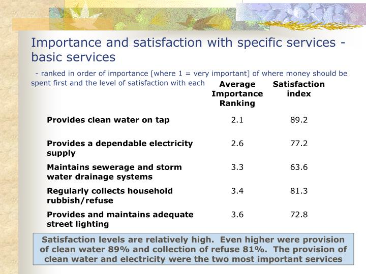 Importance and satisfaction with specific services - basic services