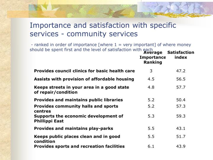 Importance and satisfaction with specific services - community services