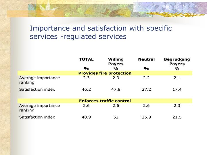 Importance and satisfaction with specific services -regulated services