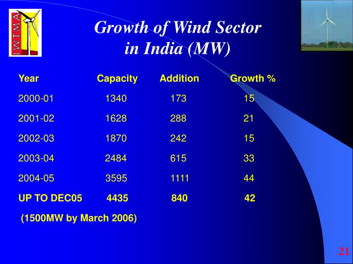 Growth of Wind Sector