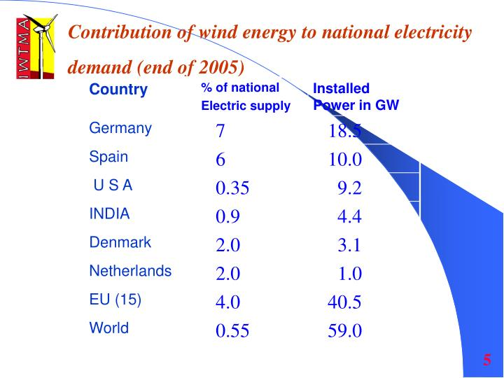 Contribution of wind energy to national electricity