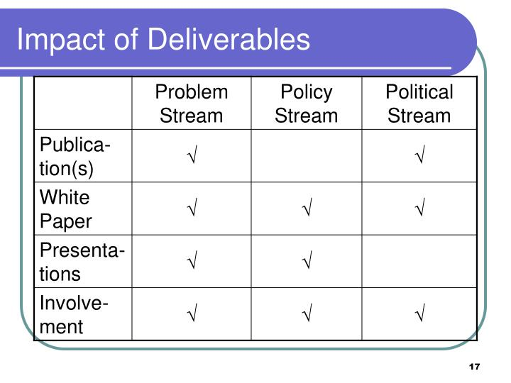 Impact of Deliverables