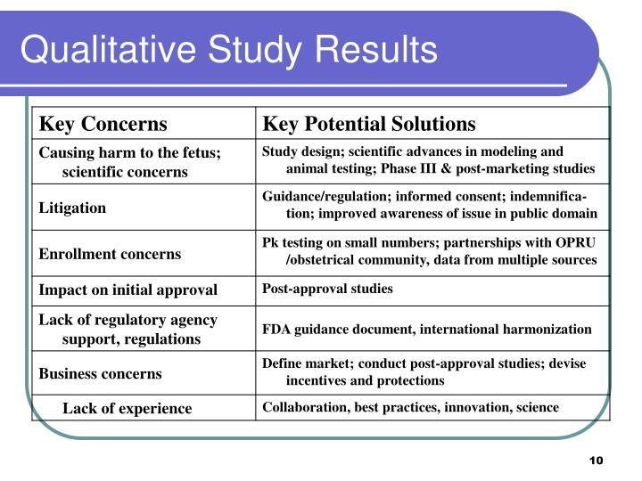 Qualitative Study Results