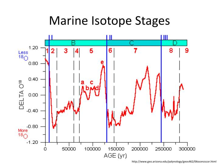 Marine Isotope Stages