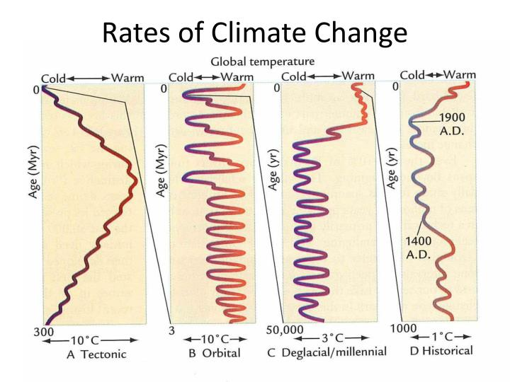 Rates of Climate Change