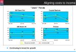 aligning costs to income