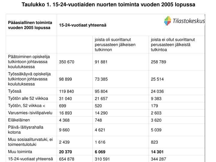 Taulukko 1. 15-24-vuotiaiden nuorten toiminta vuoden 2005 lopussa