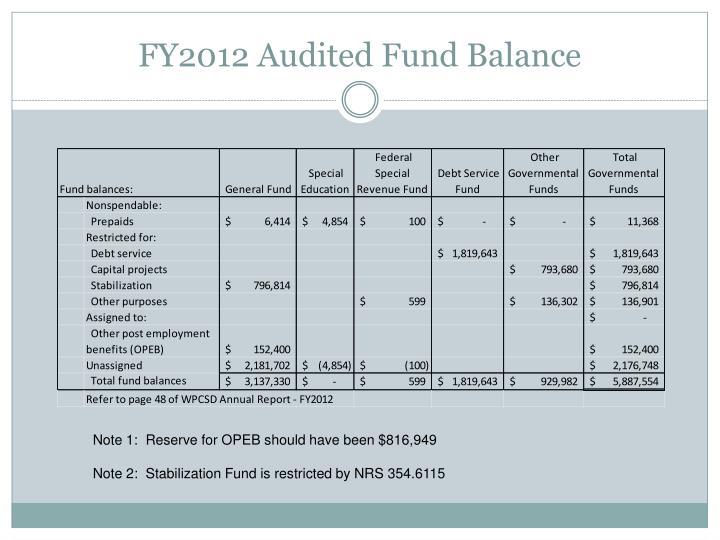 FY2012 Audited Fund Balance
