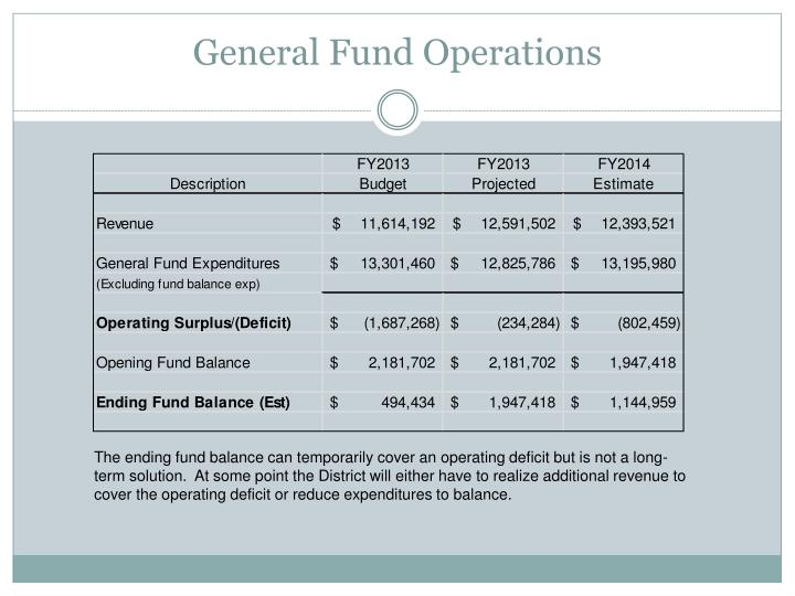 General Fund Operations