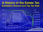 a history of the estate tax exemption amount and top tax rate