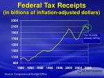 federal tax receipts in billions of inflation adjusted dollars