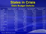 states in crisis state budget deficits