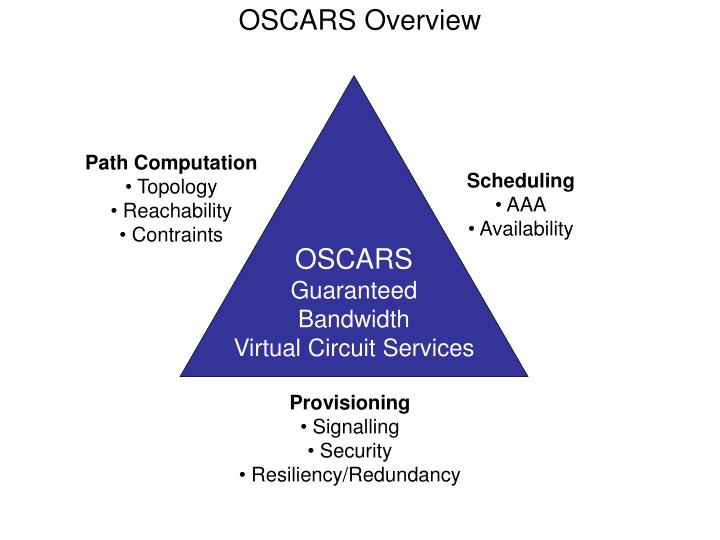 oscars overview n.