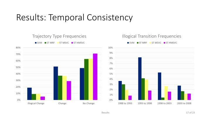 Results: Temporal Consistency
