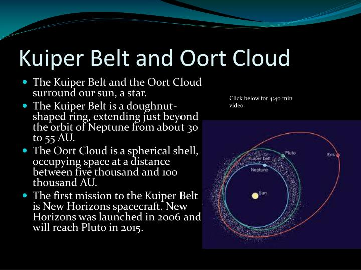 Kuiper Belt and Oort Cloud