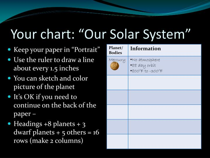 """Your chart: """"Our Solar System"""""""